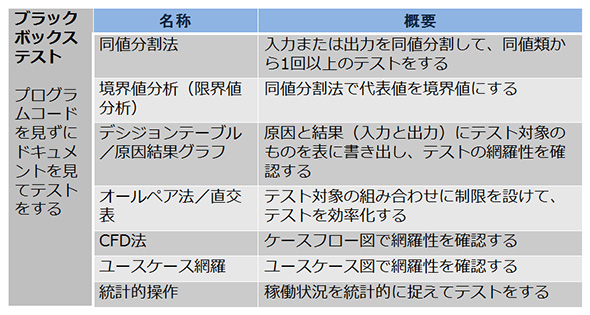 表3. ブラックボックステストの分類