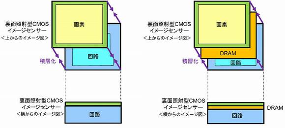 左は従来の積層型CMOSイメージセンサー、右はDRAMを積層した3層積層型CMOSイメージセンサーの構造イメージ 出典:ソニー