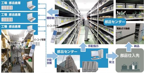 システム利用イメージ