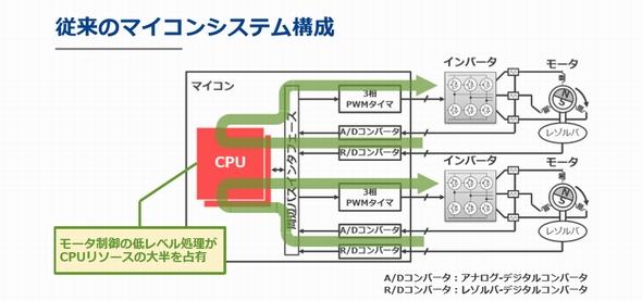 従来マイコンによるモーター制御の例 (クリックで拡大) 出典:ルネサス エレクトロニクス