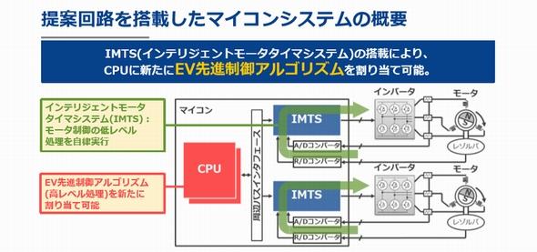 新開発のIMTS搭載マイコンを使ったモーター制御の例 (クリックで拡大) 出典:ルネサス エレクトロニクス