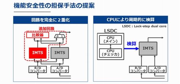 LSDC採用マイコンにより機能安全も担保した (クリックで拡大) 出典:ルネサス エレクトロニクス