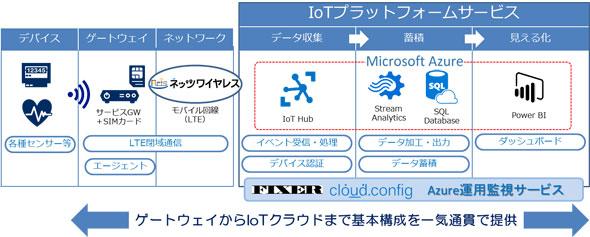 「IoTプラットフォームサービス on Azure」サービス概要