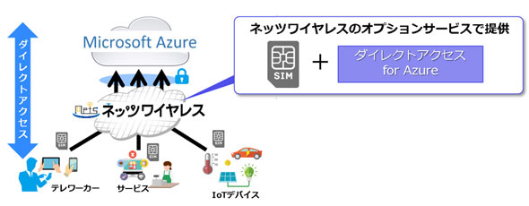 「ネッツワイヤレス ダイレクトアクセス for Azure」サービス概要