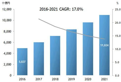 国内IoT市場 支出額予測、2016〜2021年