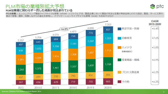 PLM市場の業種別拡大予想