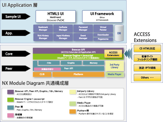 NetFront Browser NX のモジュールダイヤグラム