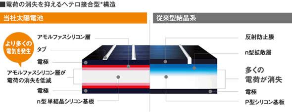 独自の「ヘテロ接合型構造」を採用したパナソニックの太陽電池モジュール「HIT」