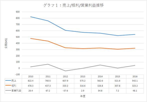 インターシル 2010年〜16年 Form 10-Kより抜粋