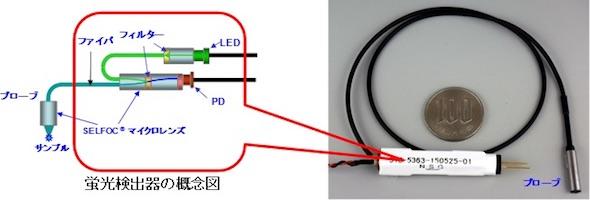 SELFOCマイクロレンズを使用した小型蛍光検出器