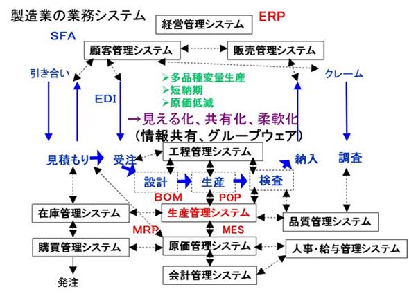 製造業の業務システム(概略図)