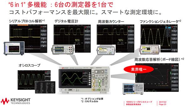 「InfiniiVision 1000Xシリーズ」が対応する6つの計測機能