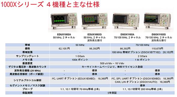 「InfiniiVision 1000Xシリーズ」(4機種)の主な仕様