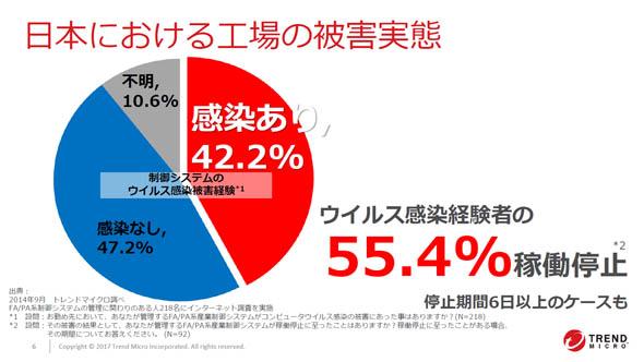 日本における工場の被害実態(上田氏の講演スライドより)