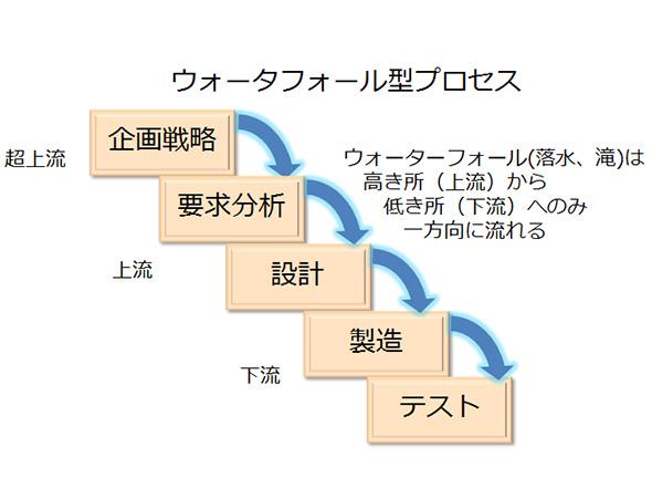 図1. ウオーターフォール型ソフトウェア開発プロセス