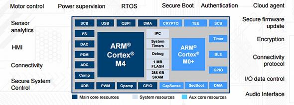 PSoC 6アーキテクチャの一例 (クリックで拡大) 出典:Cypress Semiconductor
