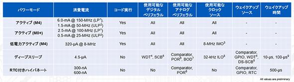 PSoC 6の動作モードと消費電流 (クリックで拡大) 出典:Cypress Semiconductor
