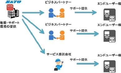 ライセンスのイメージ図