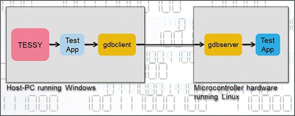 Windowsのホストマシン向けにテストアプリケーションを作成した後、Linuxベースのターゲットシステムに転送する