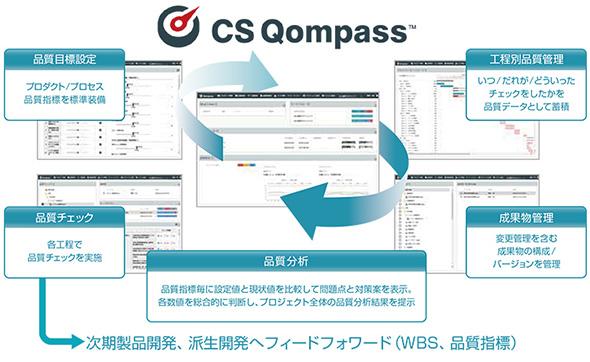 「CS Qompass」(出展:シーイーシー)