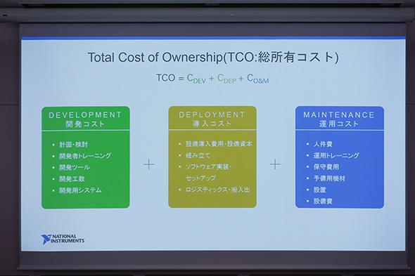 TCO(Total Cost Owership:総所有コスト)の概念