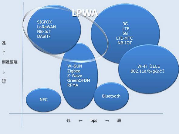 IoTに用いられるさまざまな無線通信規格