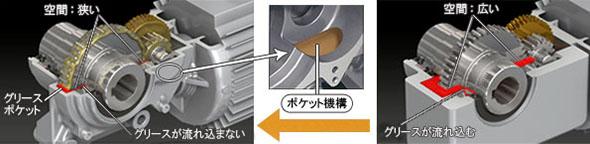 新開発のグリスとポケット機構、従来のグリスバス潤滑方式