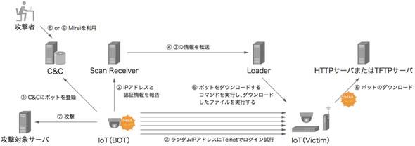 Mirai Botnetのシステム構成