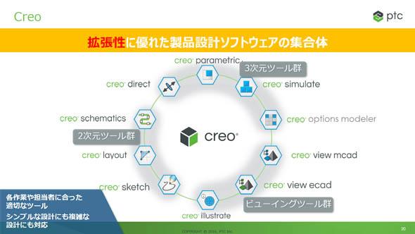 製品設計ソフトウェアの集合体「Creo」ファミリー