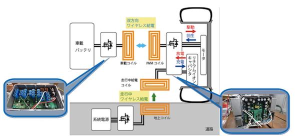 開発したシステムの概要 出典:東洋電機製造