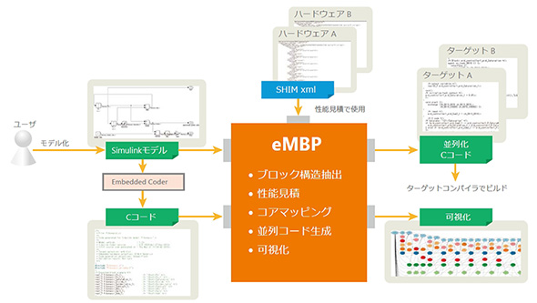 eMBPの概要