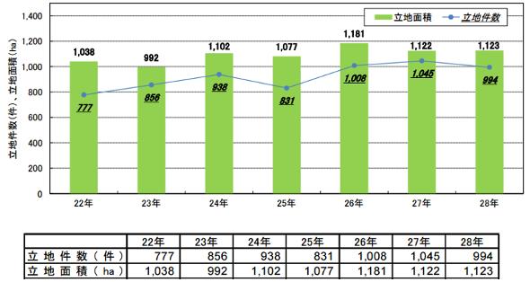 製造業の工場立地件数と工場立地面積の推移 出典:経済産業省 ※図表の横軸は平成年号