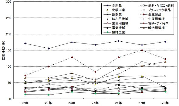 製造業の主な業種の工場立地件数の推移 出典:経済産業省 ※図表の横軸は平成年号