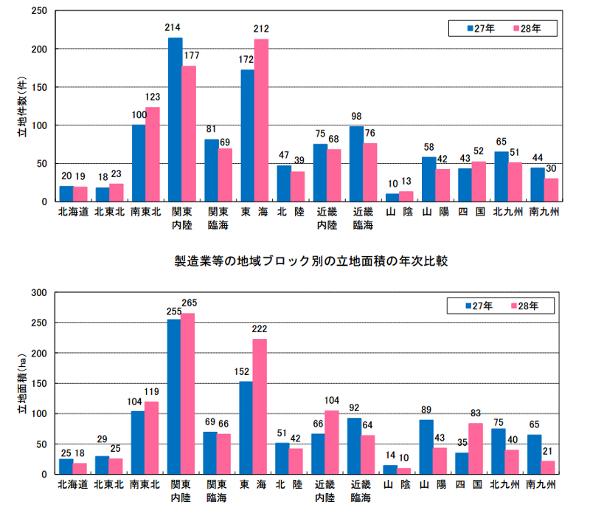 製造業の地域ブロック別の立地件数 出典:経済産業省