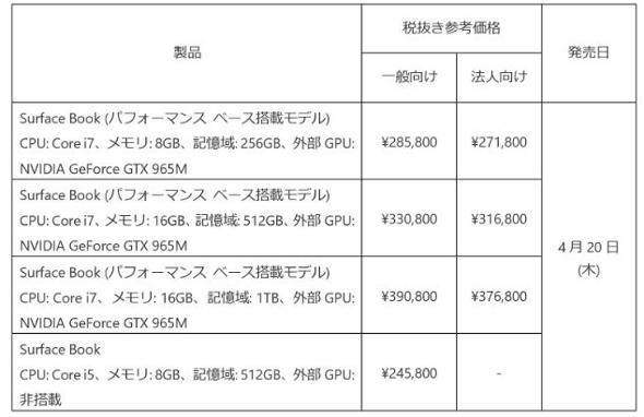 製品価格(出典:日本マイクロソフト)