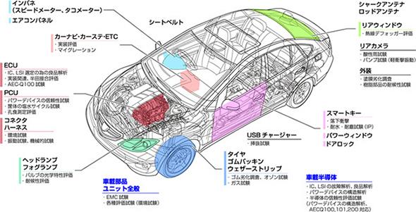 「カーエレクトロニクス テストラボ」で対応する主な車載電子機器と装置