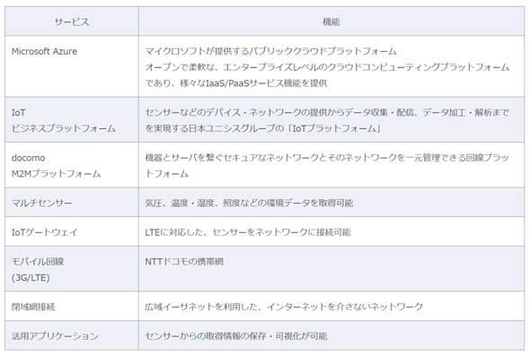 IoTパッケージサービス提供機能(予定)