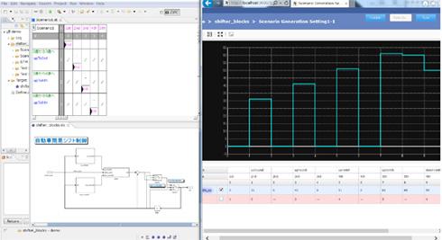 「ZIPC Tester Ver.3.0」の状態遷移モデルとテスト入力波形(シナリオモデル)