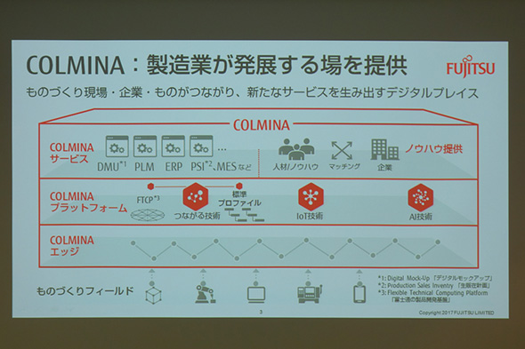 COLMINAの概略図