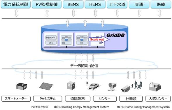 GridDBの活用イメージ