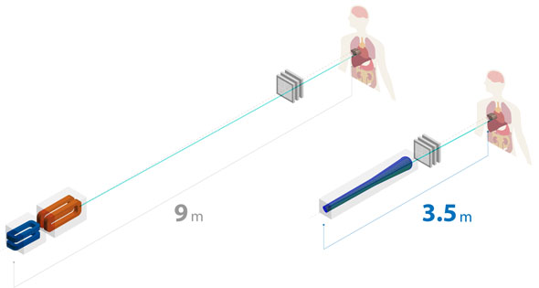 スキャニング照射機器のサイズ比較[左:従来、右:本機器]