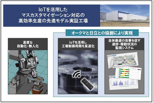 オークマの新工場「Dream Site2」の特長について(※プレスリリースより)