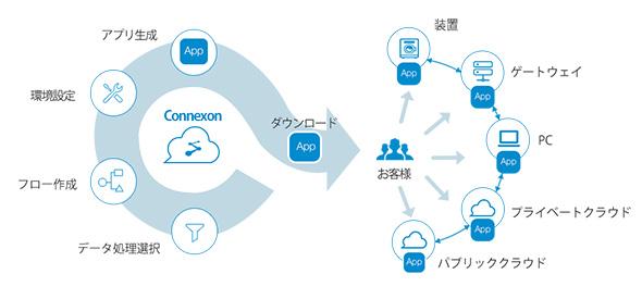 「Connexon」の概念図