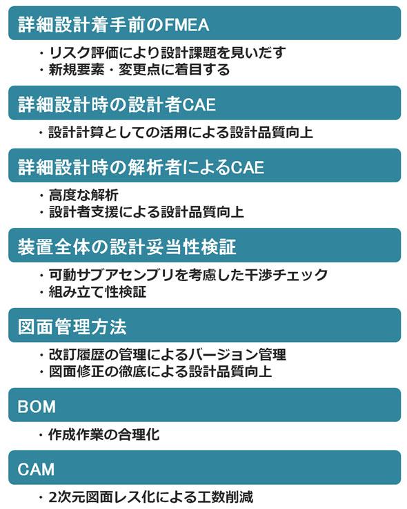 メカ設計〜DR工程における構想モデル