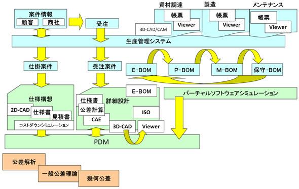 全体概念モデル