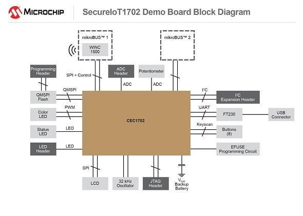 開発ボード「SecureIoT1702」のブロックダイヤグラム(クリックで拡大) 出典:マイクロチップ