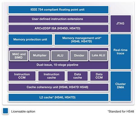 「DesignWare ARC HS4x」「DesignWare ARC HS4xD」のブロック図