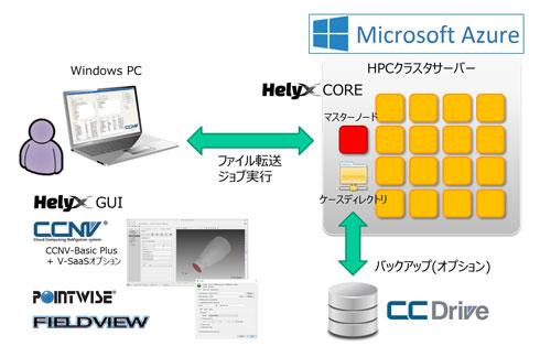 CCNV Basic Plus V2.6における、Microsoft AzureでのHELYX on Cloudの利用イメージ