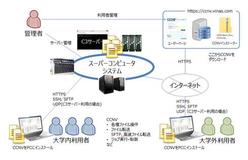 CCNV Basic Plus V2.6における、センター契約ライセンスの概要