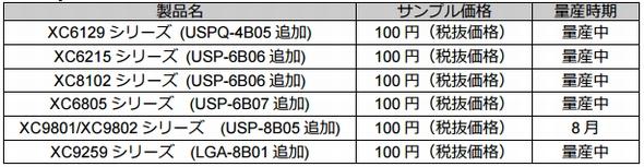 超低背モールドパッケージを採用したシリーズ製品の一覧 出典:トレックス